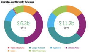 Smart Speaker Market Share Aug 2020 T4 Reports